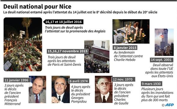 Deuil national pour Nice / AFP