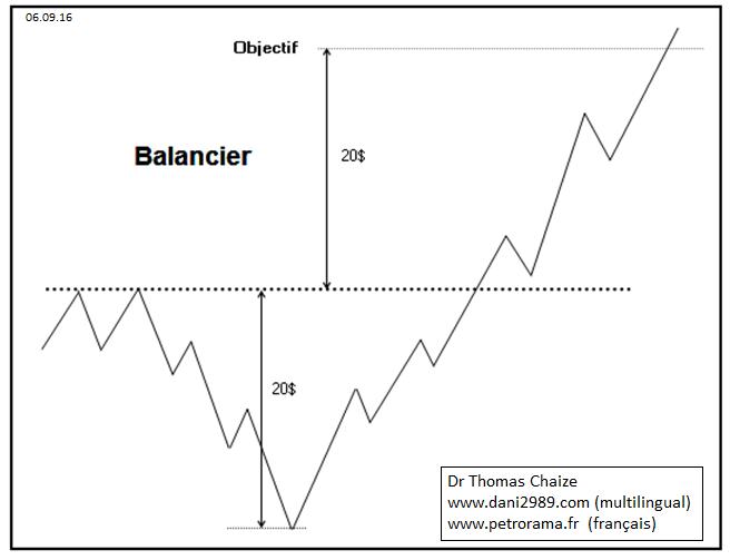 balancier