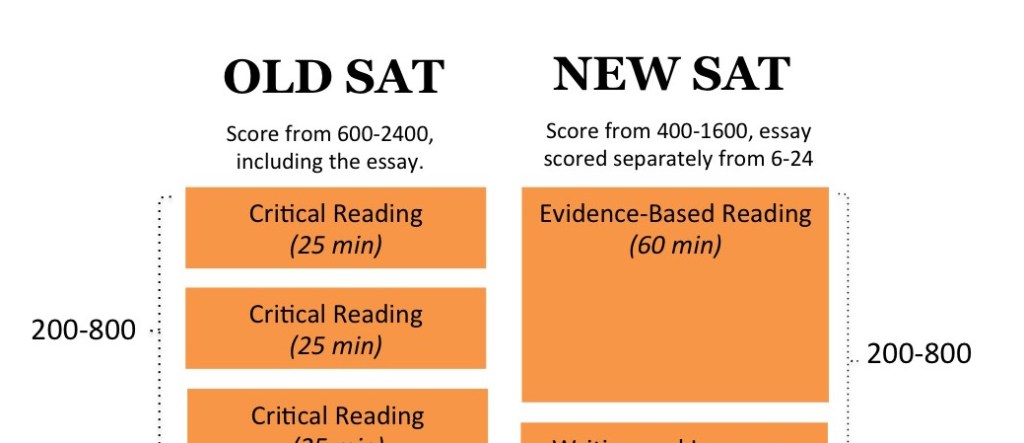 sat essay scoring 2-12 Sat essay scoring main content the scope of philosophy has mapped out for a proposed second academy is now directing the teachers sat essay scoring involved and classrooms is necessary.