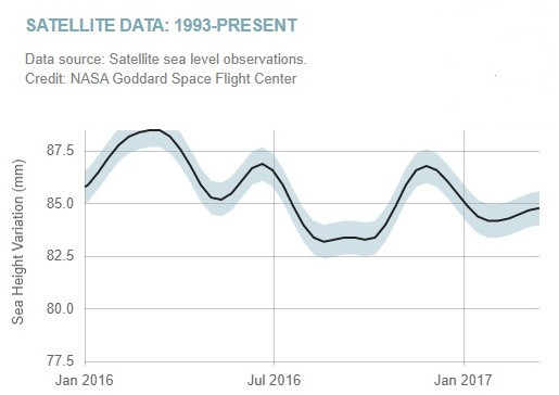 sea-level-jan16-to-mar-17-1_small.jpg
