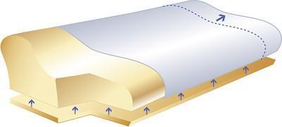 poduszka ortopedyczna z rogulacją wysokości