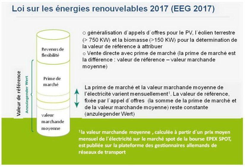 Figure A6.1: Loi sur les énergies renouvelables 2017