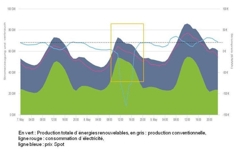 Figure 7 : Exemple pour les scénarios I et II avec production d´énergies renouvelables intermittentes soumise à une forte variation sur une courte période le 8.5.2016