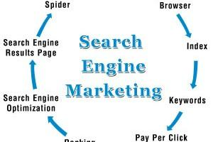 does search engine marketing work