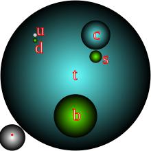 220px-quark_masses_as_balls_svg_small.png