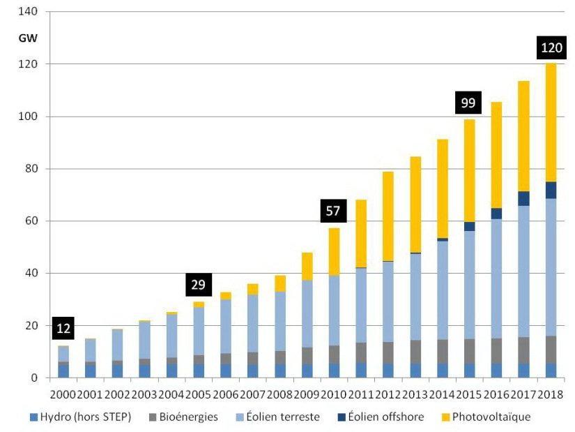 Figure 4 : Capacité installée des énergies renouvelables