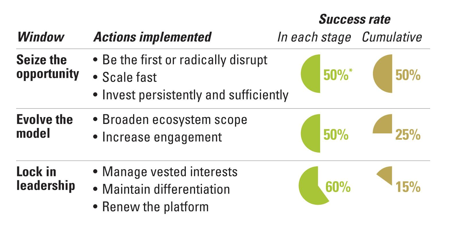 Critical Windows in the Ecosystem Life Cycle Require Specific Leadership Actions