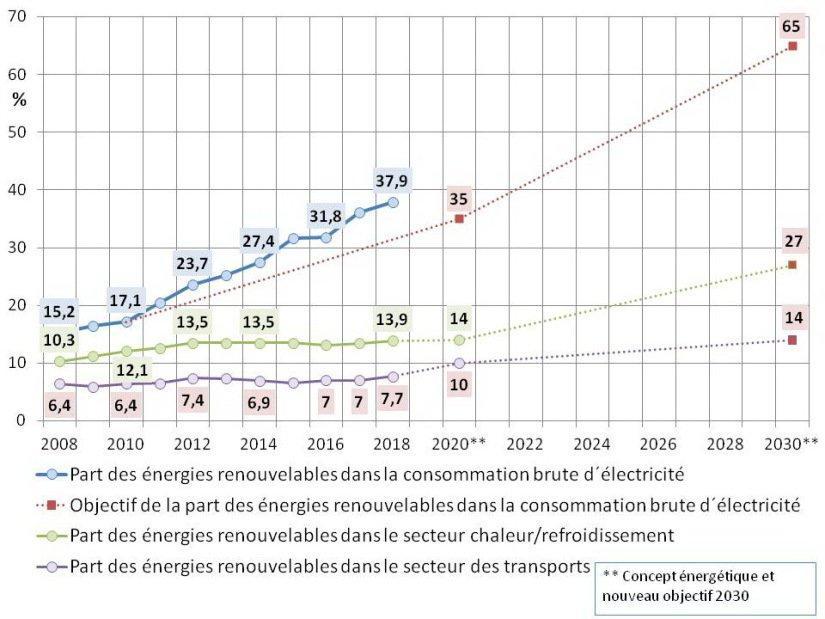 Figure 2 : Part des énergies renouvelables, déclinée par secteur