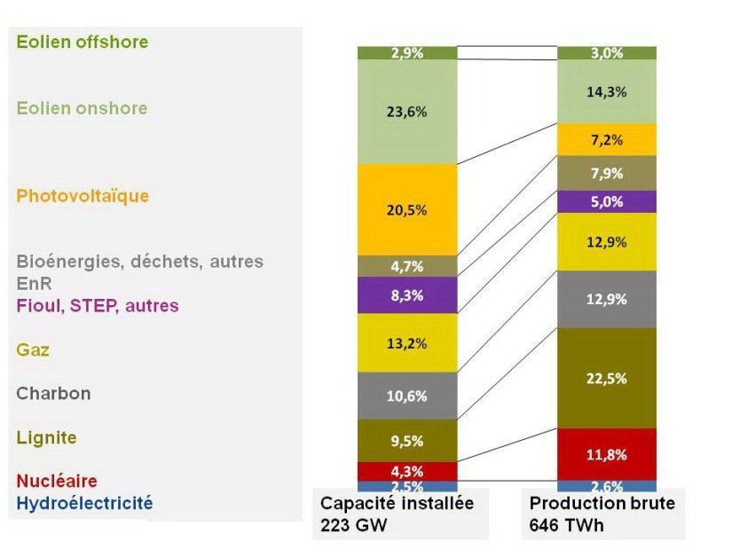 Figure 5 : Capacité installée et production brute en 2018