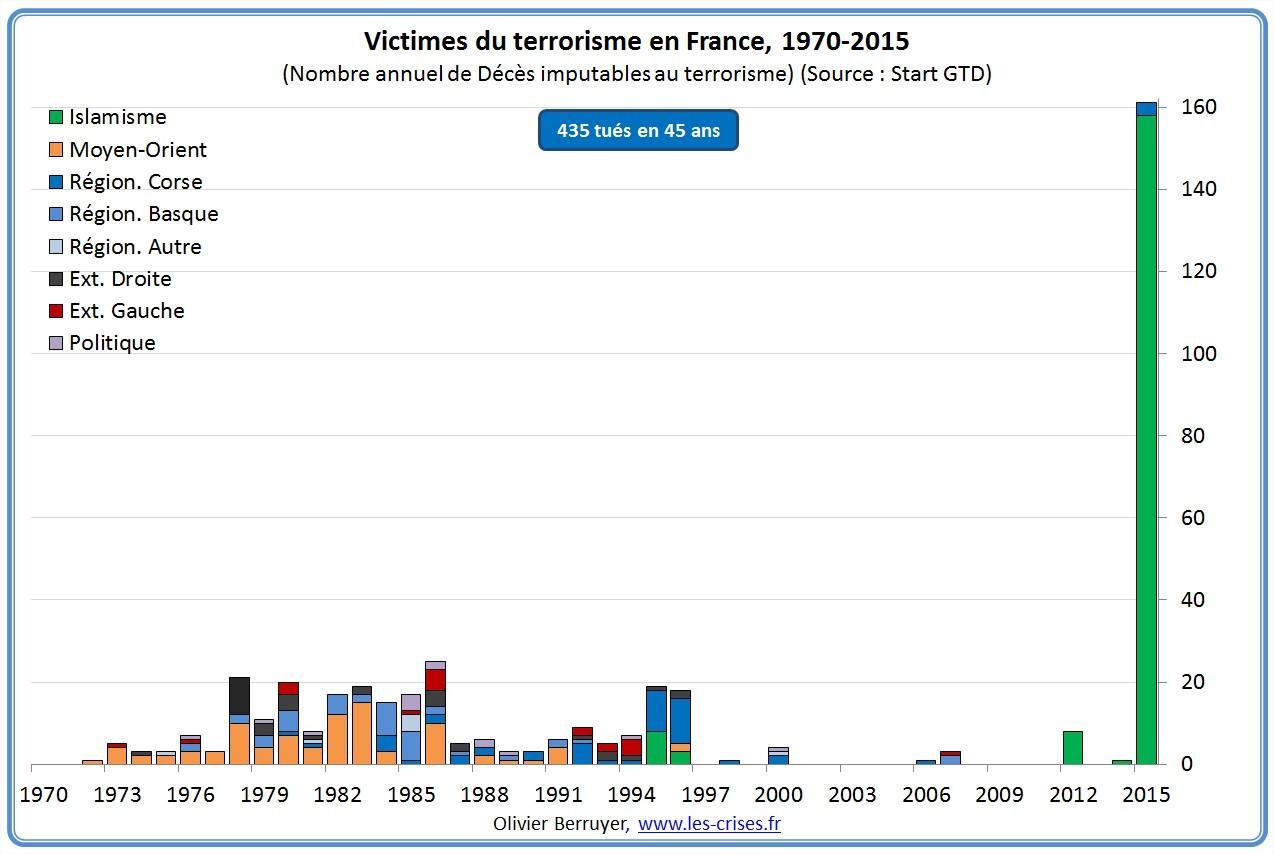 51-victimes-du-terrorisme-france