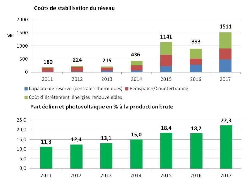Figure A8.1 : Evolution des coûts de stabilisation du réseau et de la part des énergies renouvelables fatales à la production brute d´électricité