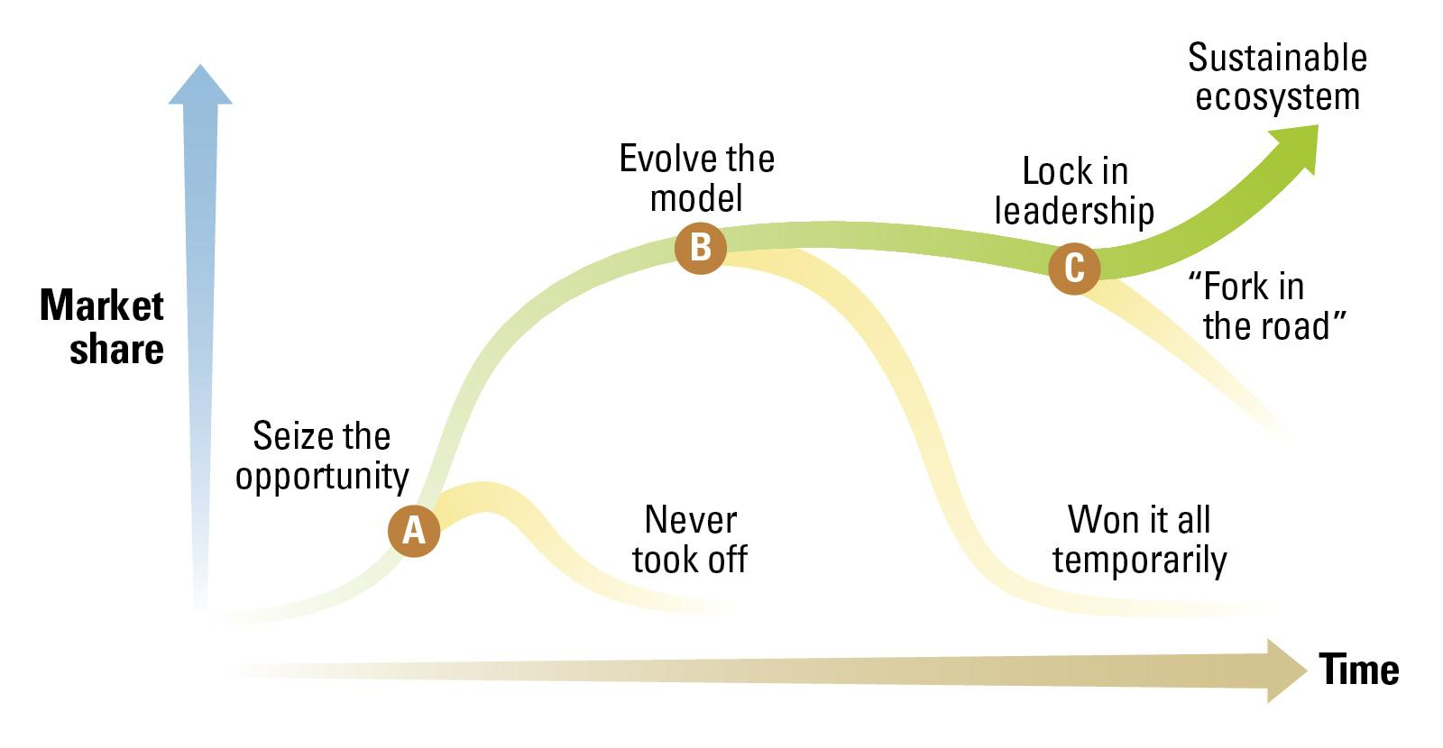 Four Trajectories for Business Ecosystems