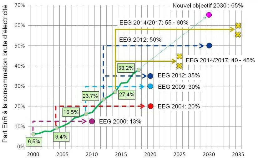 Figure 11 Adaptation régulière de la loi sur les énergies renouvelables