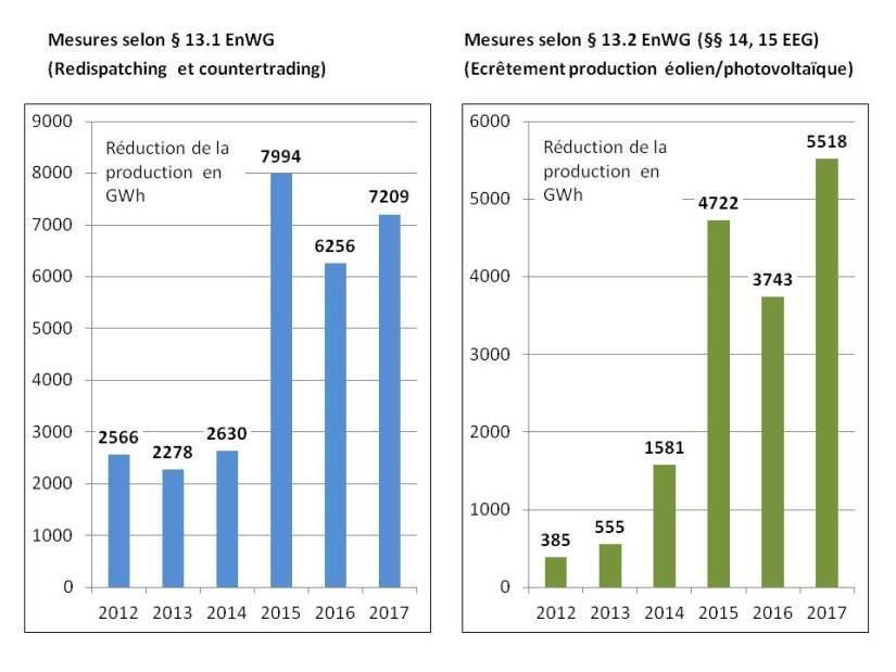 Figure A1.2 : Interventions des GRT entre 2012 et 2017 selon §13 EnWG