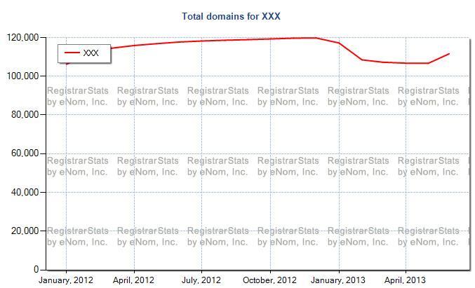 Dotxxx domain registration numbers
