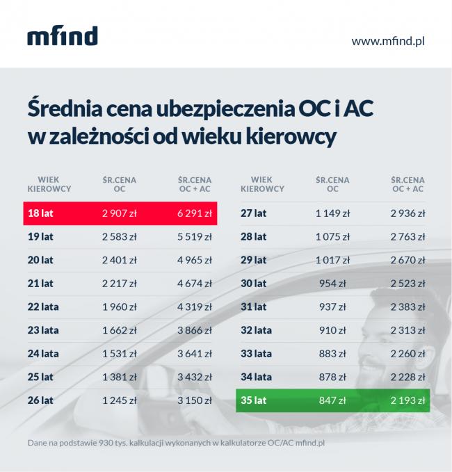 __rednia_cena_ubezpieczenia_oc_ac_w_zale__no__ci_od_wieku_kierowcy_-_infografika_small.png