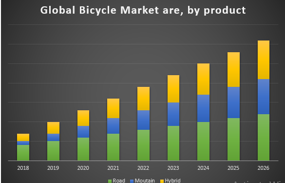 Global Bicycle Market