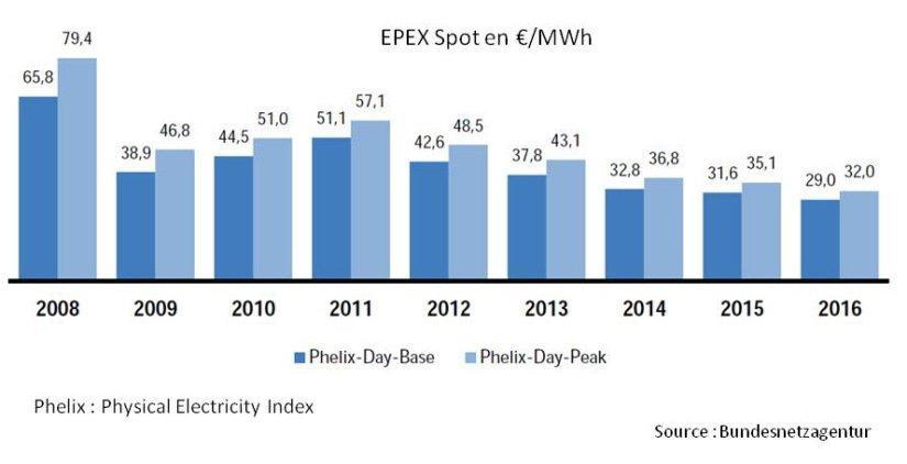 Figure 13 : Evolution des prix moyens sur le marché EPEX Spot depuis 2011