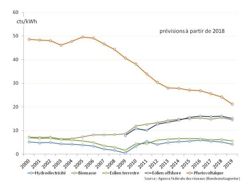 Figure 17 : Différence entre le tarif de rachat et le prix de revente sur le marché des différentes filières des énergies renouvelables
