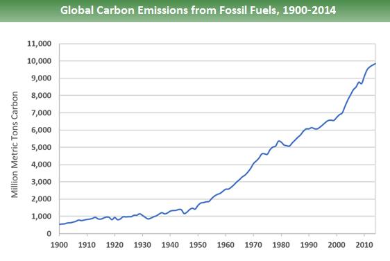 Znalezione obrazy dla zapytania co2 emission
