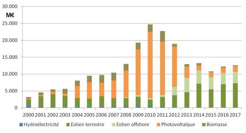 Figure 15 : Investissements de 2000 à 2017 dans les énergies renouvelables du secteur électrique : 217,3 milliards d´ €