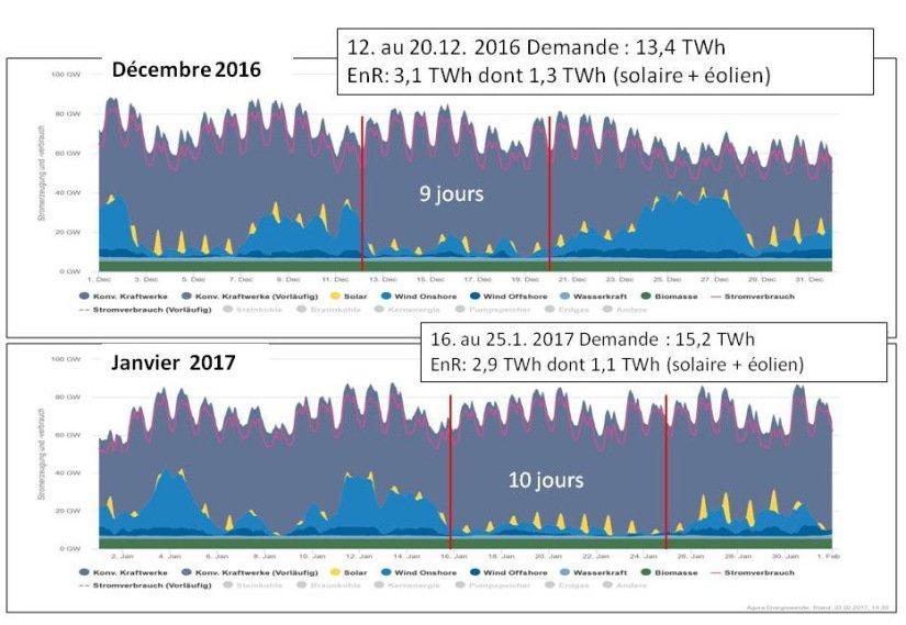 Figure 8 : Exemple pour le scénario III, longues périodes de production d´énergies renouvelables intermittentes quasiment nulle
