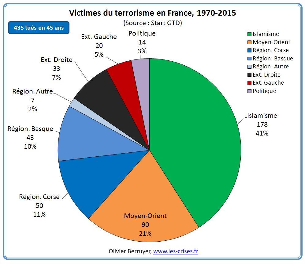 53-victimes-du-terrorisme-france