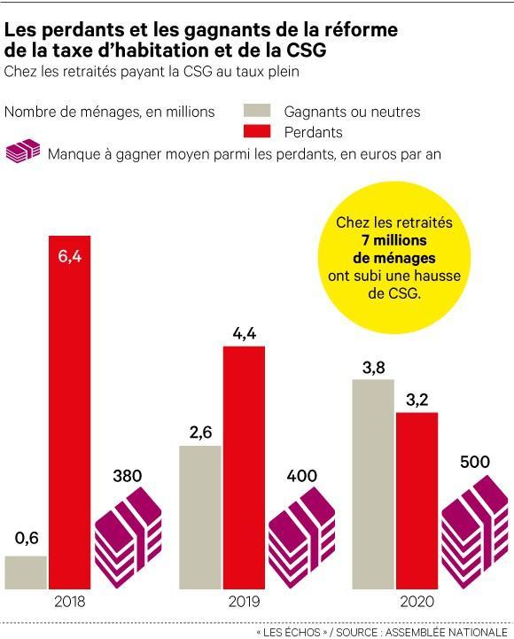 Bascule cotisations-CSG: la réforme qui doit augmenter les salaires nets