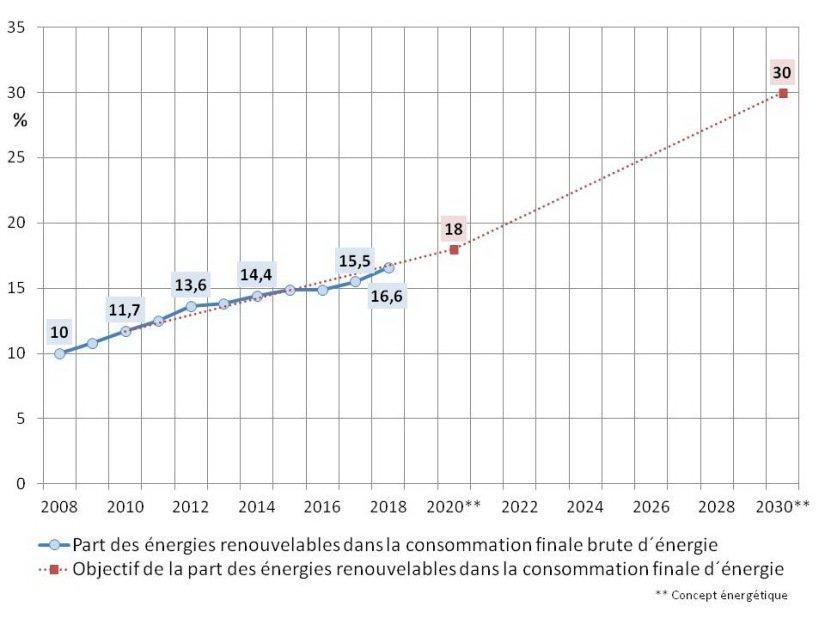 Figure 1: Part des énergies renouvelables dans la consommation énergétique finale