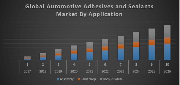 Global Automotive Adhesives and Sealants Market
