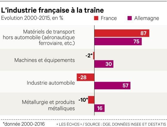 La grande divergence industrielle du couple franco-allemand