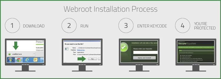 – | Activate Webroot SecureAnyw - antivirussupporthelpdesk | ello