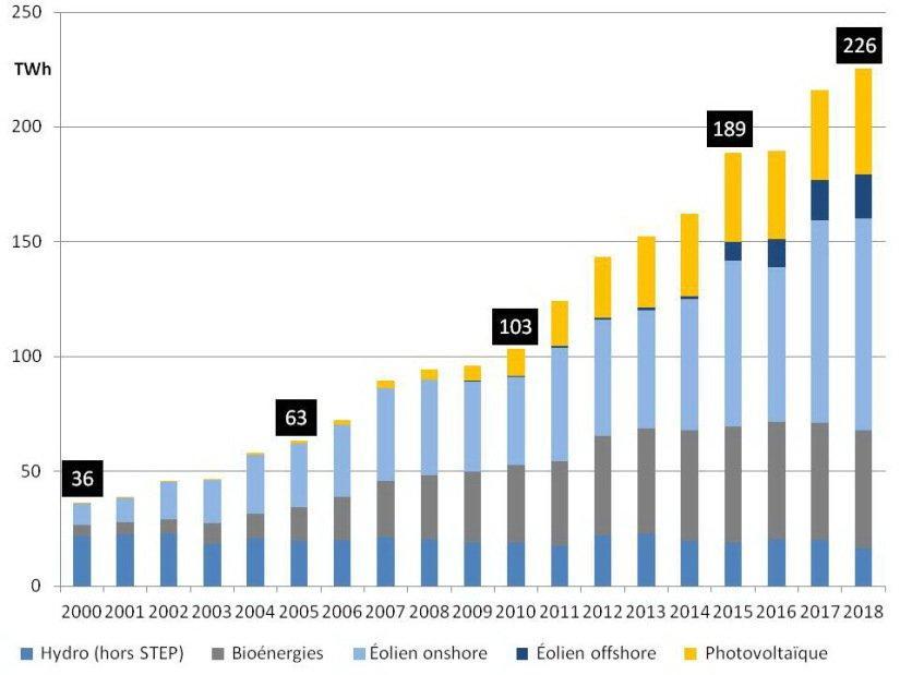 Figure 3: Production brute des énergies renouvelables lissée sur l´année