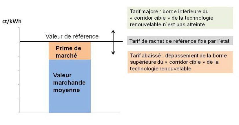 Figure A5.1 : EEG 2014 : mécanisme d´une prime de marché