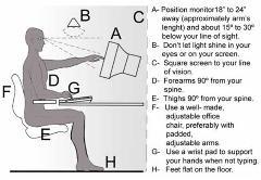Ergonomic Diagram