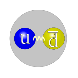250px-quark_structure_pion_svg_small.png