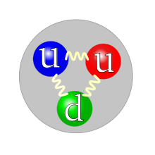 220px-quark_structure_proton_svg_small.png