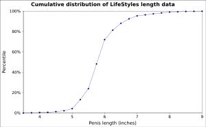 Rozmiar penisa. Jaka jest średnia długość i grubość członka?
