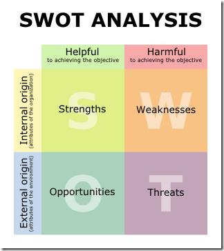 SWOT_en