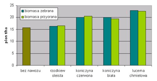 Plon ziemniaków wczesnych jest wyraźnie większy, jeżeli ich uprawę poprzedza zielone nawożenie. Koniczyny i Lucerna należą ponadto do roślin gromadzących azot - plon wzrasta wprost proporcjonalnie do ilości azotu, jakie są one w stanie zgromadzić w glebie.
