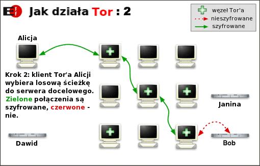tor info2 Zachowaj anonimowość w Internecie, zainstaluj Tor i Privoxy