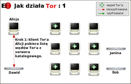 tor info1 Zachowaj anonimowość w Internecie, zainstaluj Tor i Privoxy