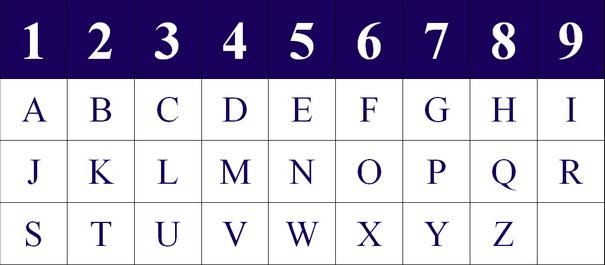 Znalezione obrazy dla zapytania: alfabet numerologiczny
