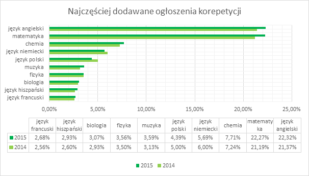 raport e-korepetycje.net