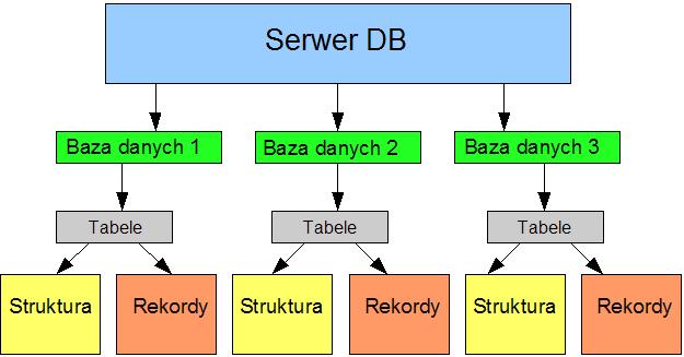 grafika:Php_schemat_db.png