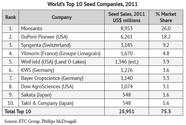 World-top-10-seed-companies