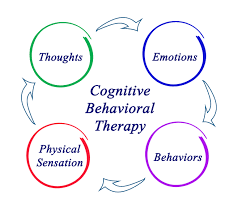 Image result for Cognitive behavioral therapy image