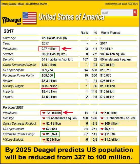 deagelpredictionsinuspopulationandeconomyby2025.jpg