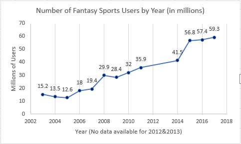 Fantasy_Sports_User_Growth.png