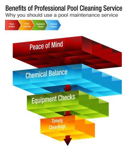 infographic-pool-cleaning-benefits-mesquite-tx.jpg